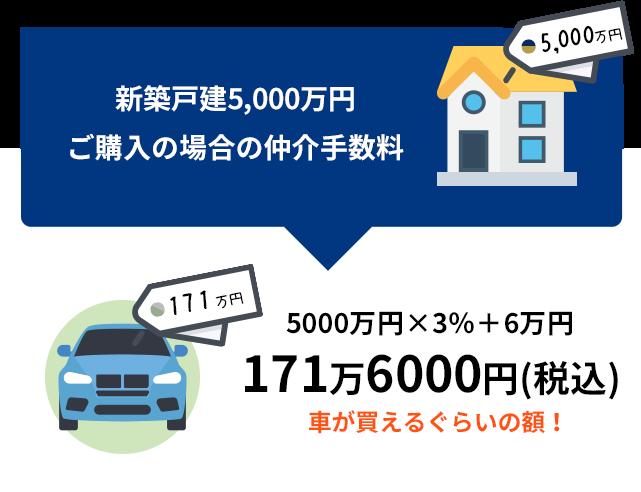 新築戸建3,000万円ご購入の場合の仲介手数料